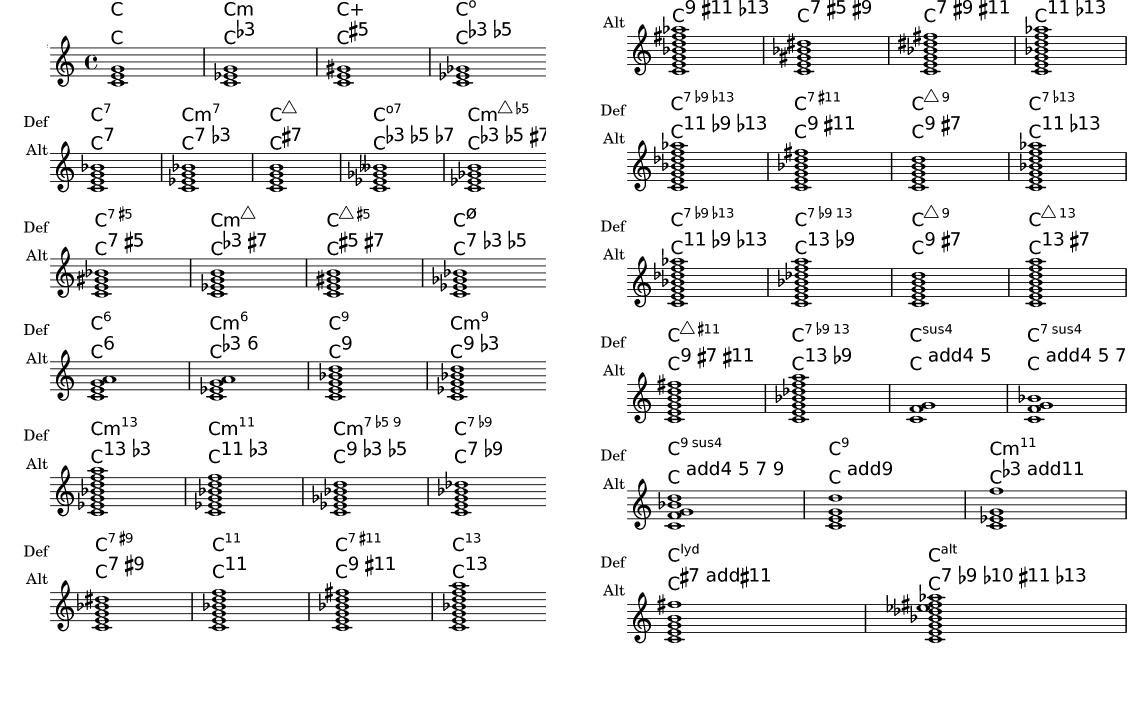Acordes Musicales – Tipos y Características