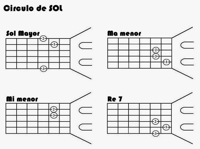 Circulos de guitarra de sol