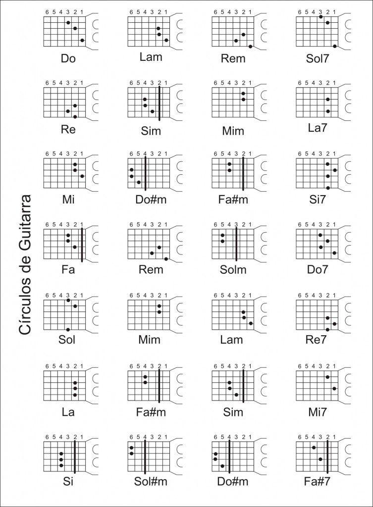 Círculos de Guitarra