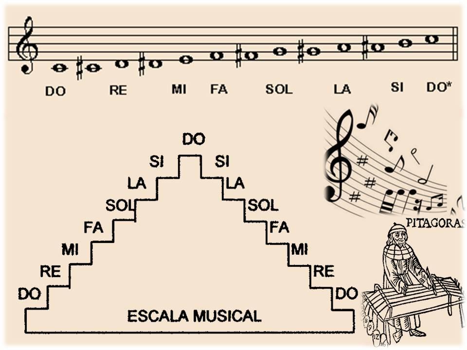 Aprende sobre las escalas musicales