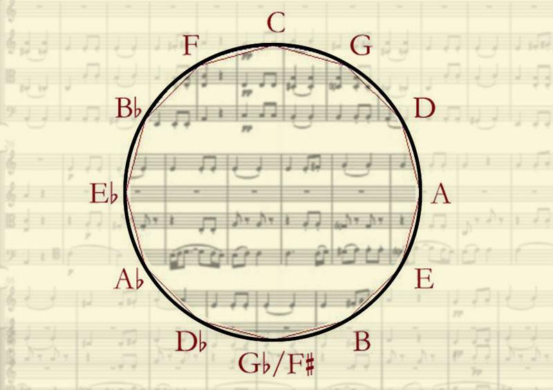 Escalas Musicales – Tipos y Características