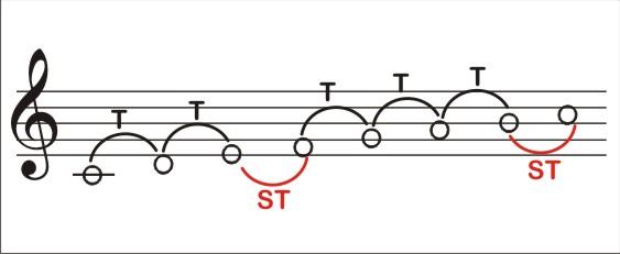 Representación de los intervalos musicales