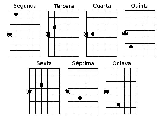 conocer escalas de guitarra