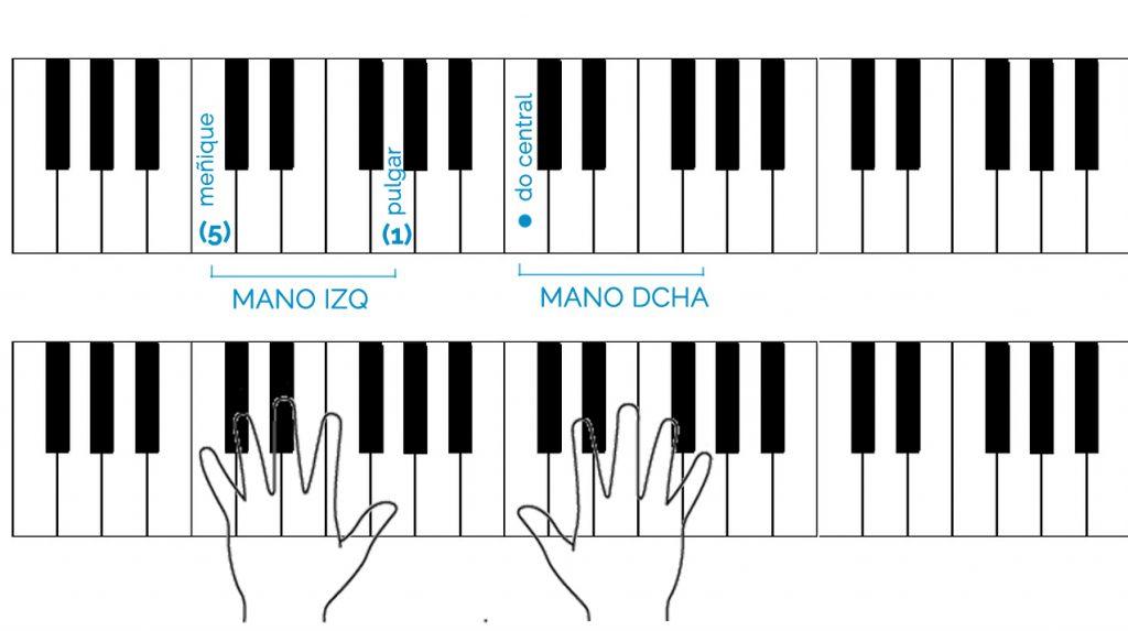 leer notas de piano