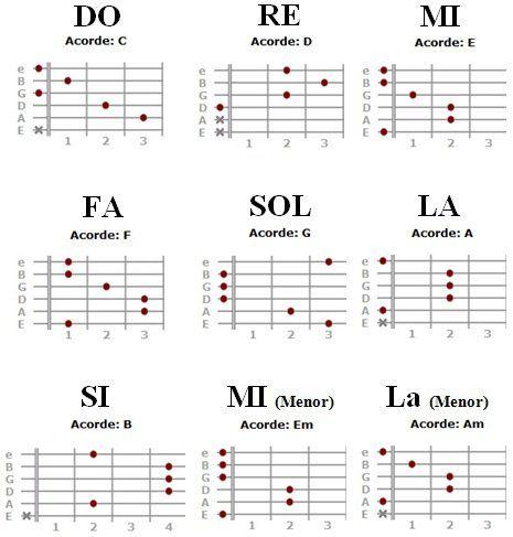Construcción de los tonos de guitarra