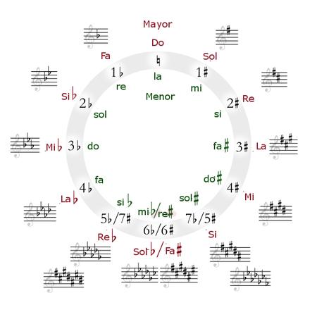 tipos de tonos en la música